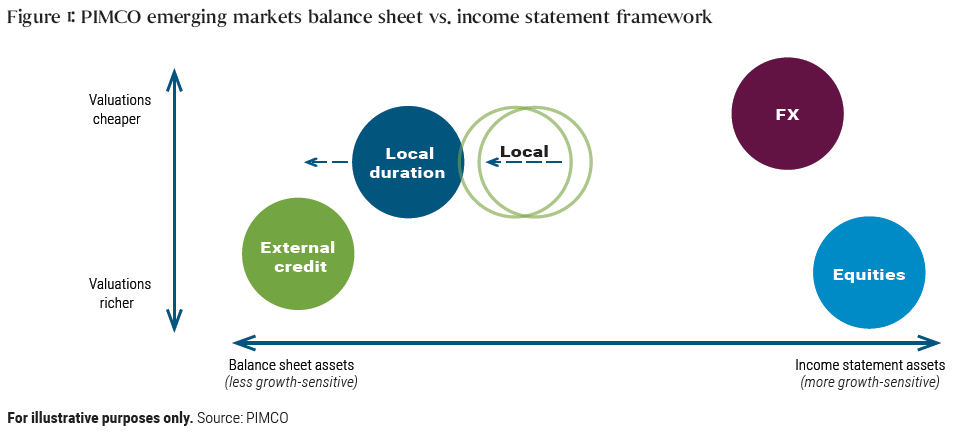 Emerging Markets Asset Allocation: Opportunities in a Time of Transition
